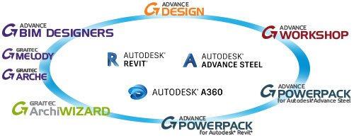 GRAITEC Advance Design | Processus BIM dédié à la structure : Intégration et interopérabilité des logiciels GRAITEC